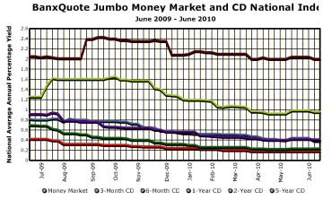 Tasas de los certificados de depósitos Jumbo