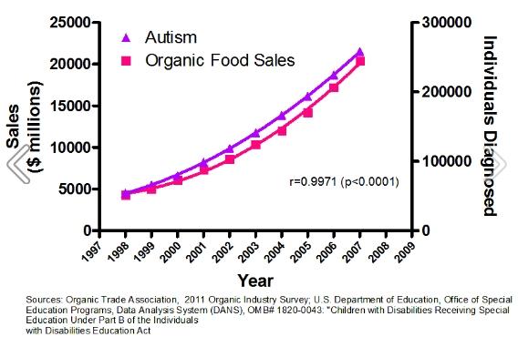 Relación entre  el autismo y el consumo de comida orgánica.
