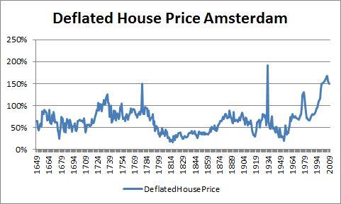 HousePricesAmsterdam